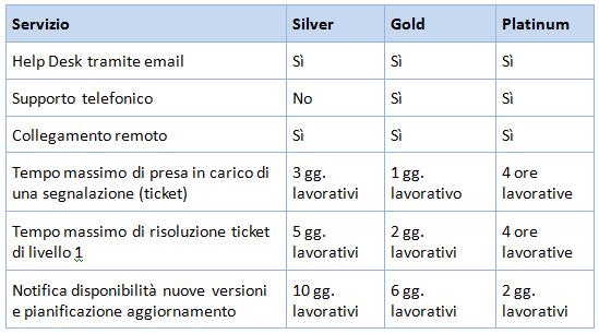 tabellaSLA02